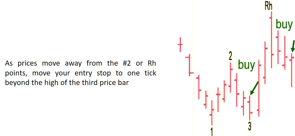 Joe Ross shares his knowledge with his students to educate them about the Traders Trick Entry.